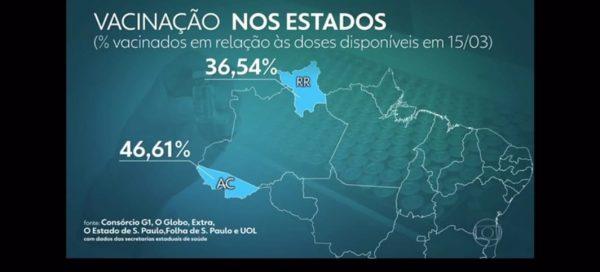 Gráfico de matéria do Jornal Nacional mostra que Roraima aplicou apenas 36% do total de doses que recebeu da vacina contra o coronavírus