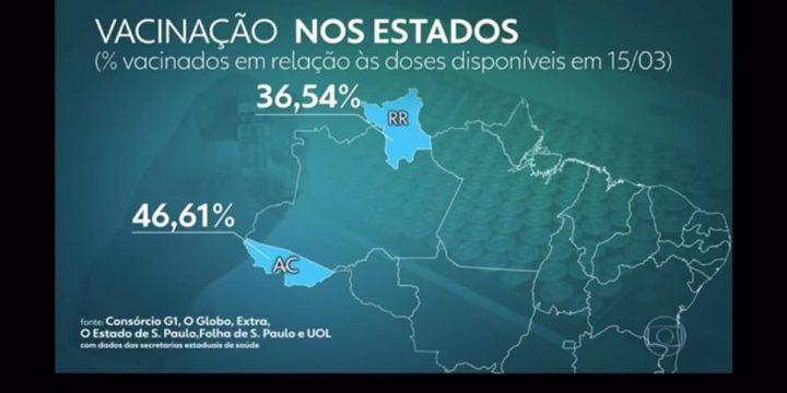 Gráfico de matéria da tv mostra que Roraima vacina pouco contra a Covid