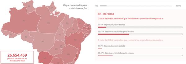 Mapa do Brasil mostrando o resultado da vacinação contra a covid-19.